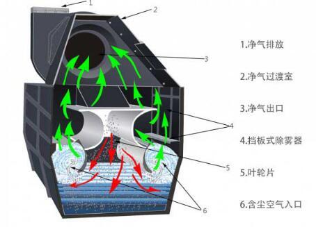 HDC湿式除尘器