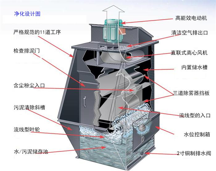 LV湿式离心除尘器
